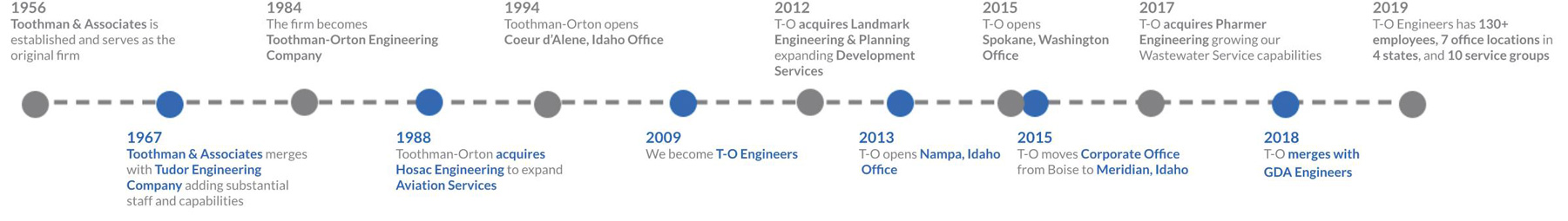 TO Engineers Timeline